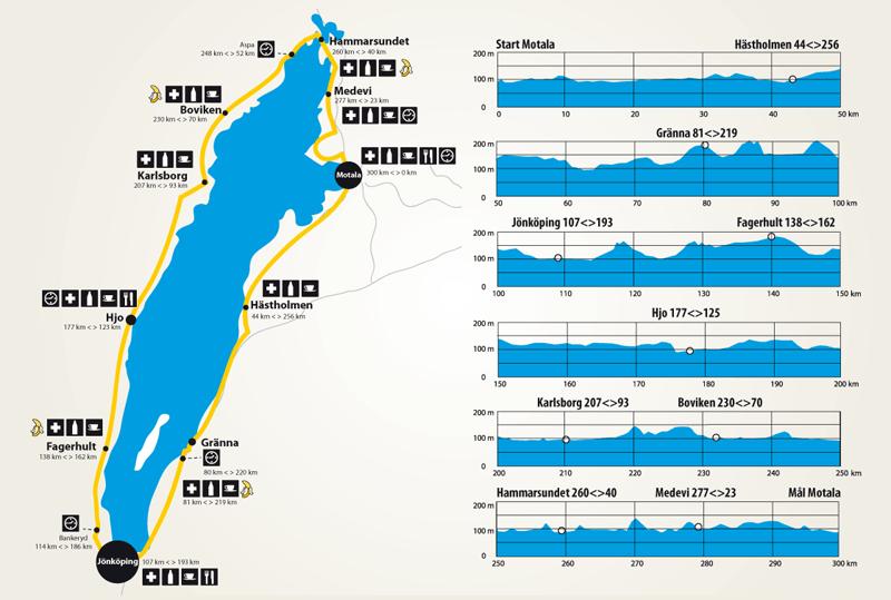 Vätternrundan - Strecke und Profil
